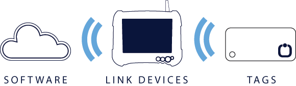 Omni-ID_Software_LinkDevices_Tags_Icons_1_darkoutline