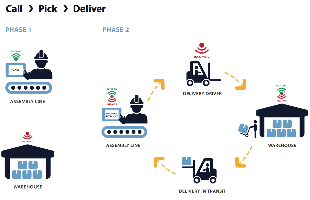The ProView Replenishment module helps automate the call pick deliver process